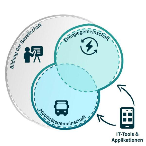 Ganzheitlich ist Nachhaltig   Energie x Mobilität